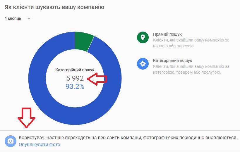 Гугл Мой бизнес - блог Получи совет, Анастасии Коробовой