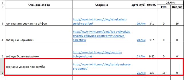 пример отчёта позиций ключевых слов