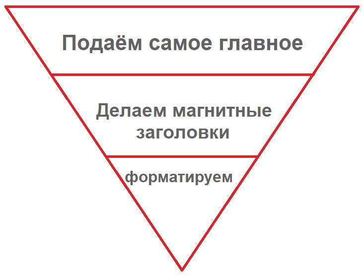 Написание статей по методу пирамиды